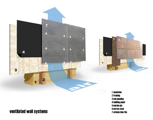 ventilated wall diagrams