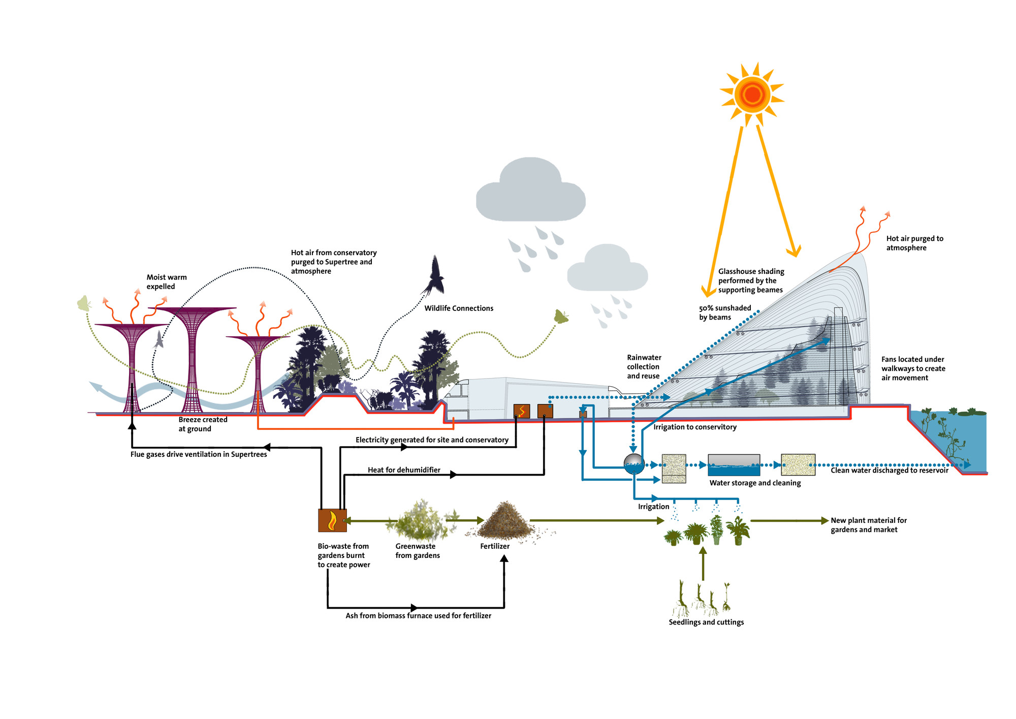 Diagram Of Gardens Wiring Diagrams Water Irrigation Gallery By The Bay Grant Associates 27 Garden Tomb Sprinkler System