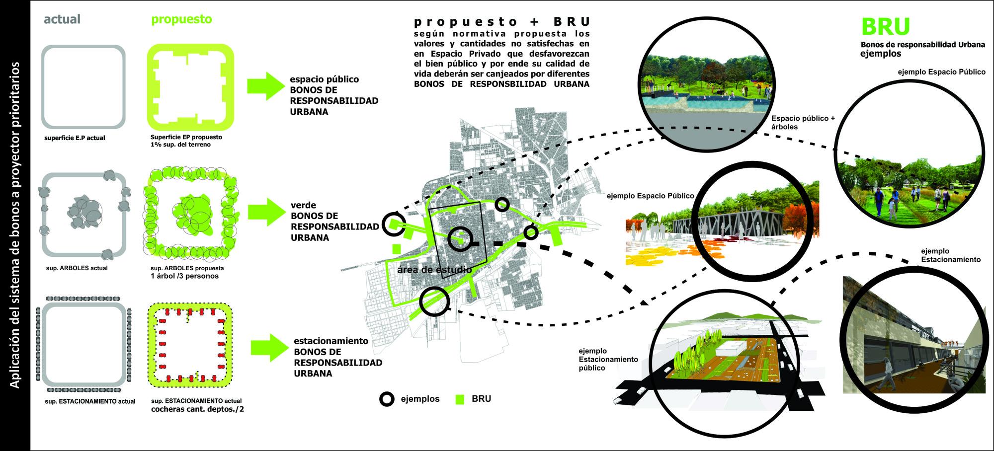 """""""BRU"""" Bonos de Responsabilidad Urbana. Un instrumento de equilibrio urbano / INICIATIVA URBANA"""