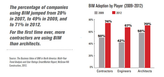 Courtesy of The Business Value of BIM in North America