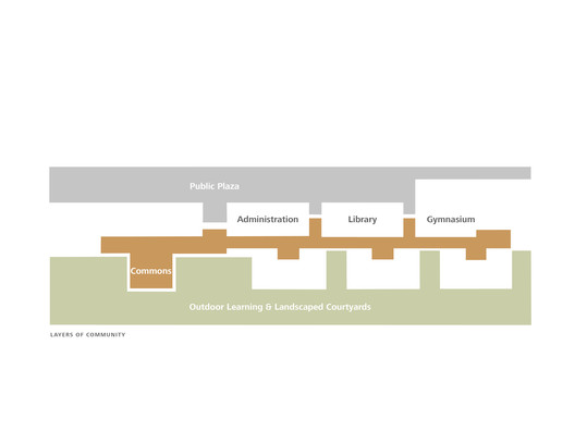 Layers of community. Diagram by Mahlum
