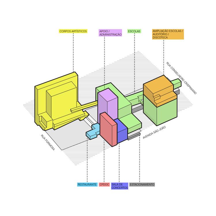 Diagrama de Usos
