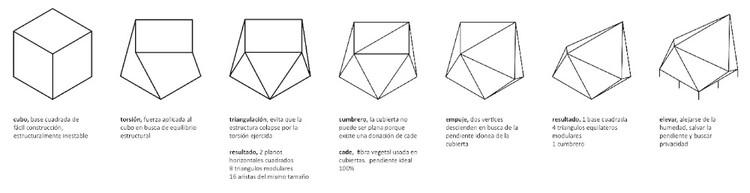 Esquemas Desarrollo Geometrico