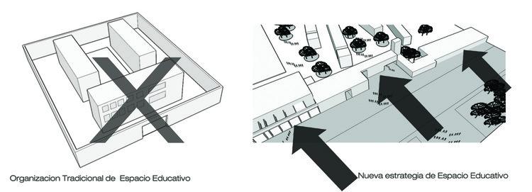diagrama relacion espacio educativo