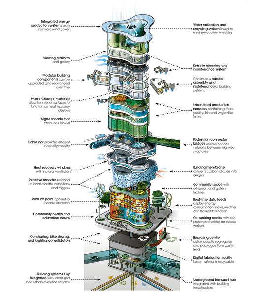 Arup imagina el Edificio Urbano del 2050, © Arup