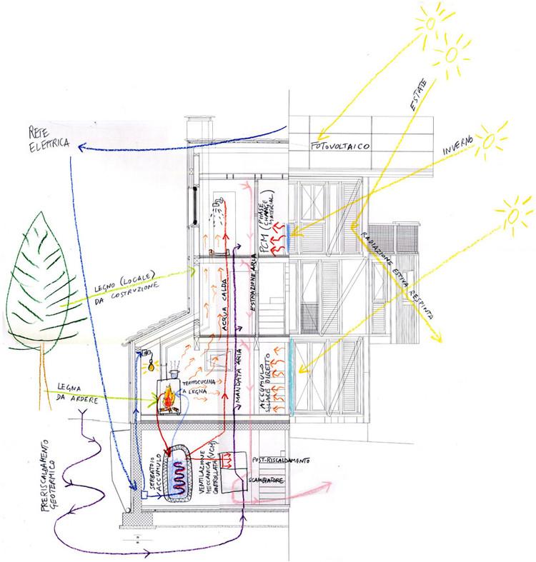 Diagrama Energético