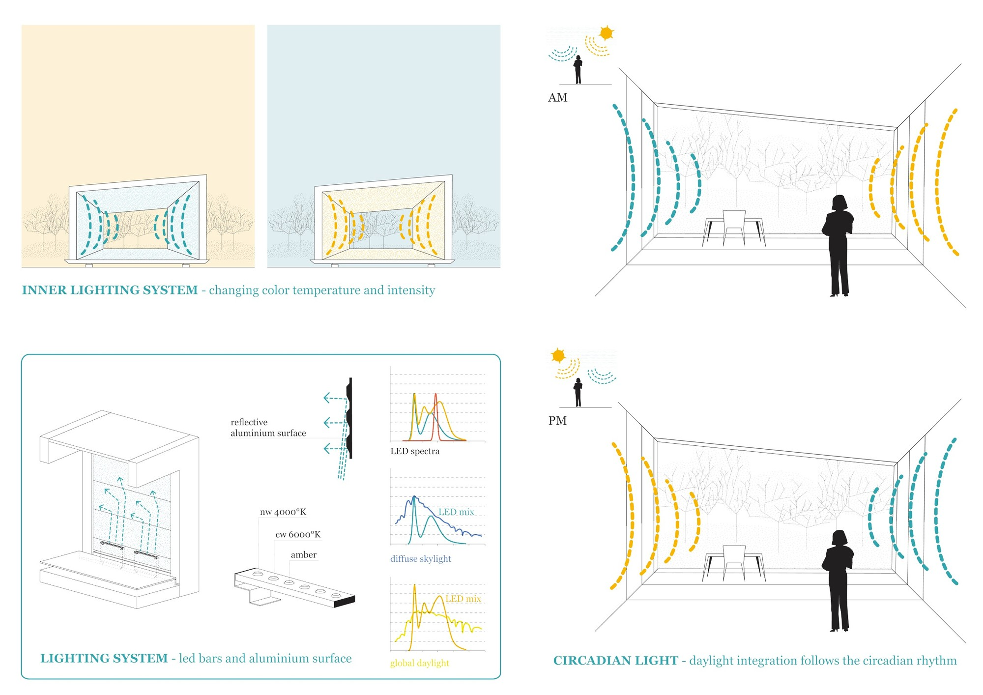Interior Lighting Diagrams