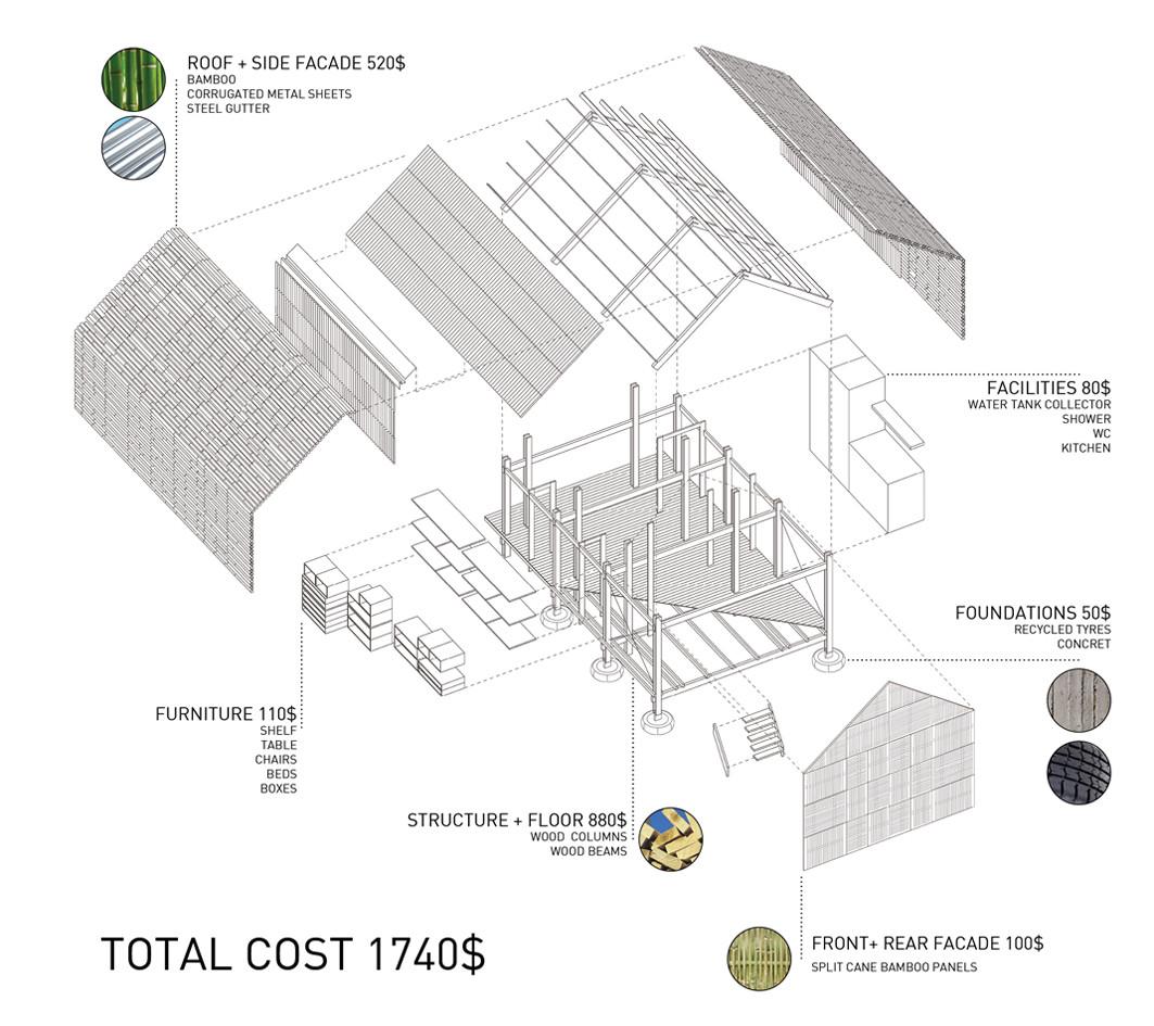 Diagrama Techo