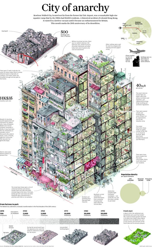 Infographic: Life Inside The Kowloon Walled City, Courtesy of South China Morning Post