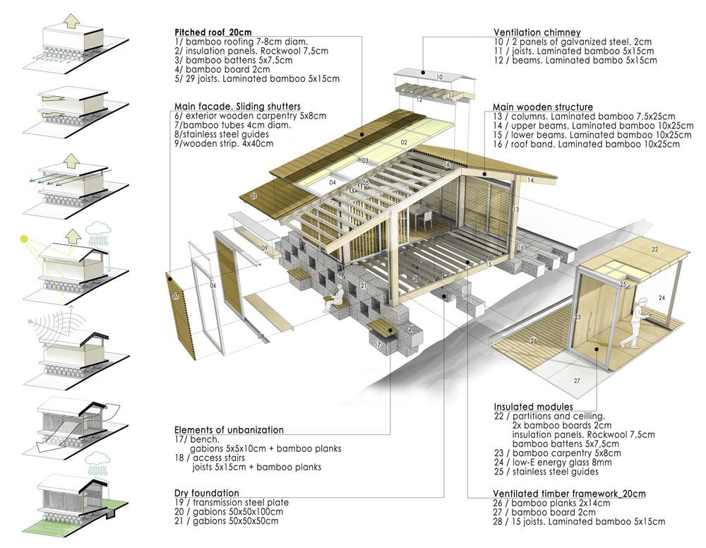 Sistema Constructivo