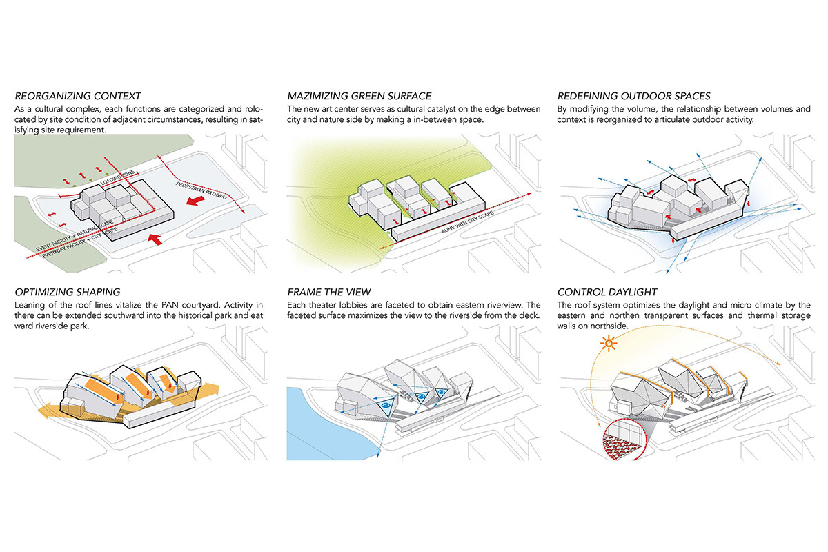 Gallery of sejong art center competition entry h for Architectural concepts types