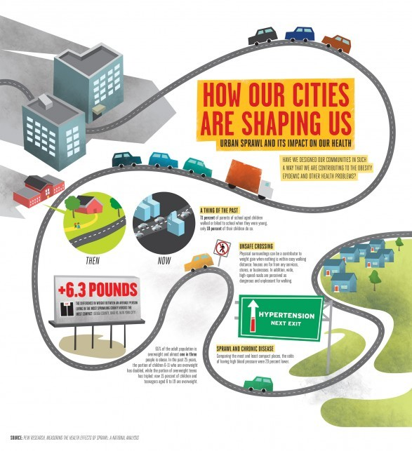 """How Our Cities Are Shaping Us"" Infographic, © Chris Yoon; http://www.behance.net/chrisyoon"