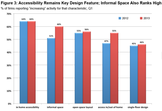 Courtesy of AIA Home Design Trends Survey