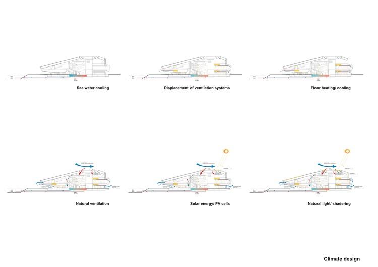 Climate Design Diagram
