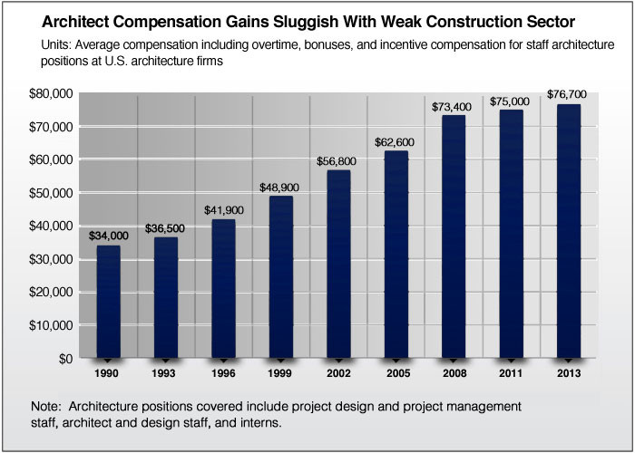AIA Compensation Survey: Architect Salary Increases Minimally from 2011, Exhibit 1.1 via AIA