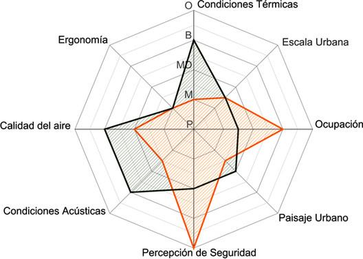 Esquema de Conforto em um mesmo Espaço Público. Superposição entre dia e noite. Imagem Cortesia de Enrique Mínguez Martínez, Pablo Martí Ciriquián, María Vera Moure