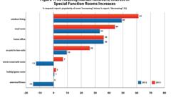 AIA Investigates Home Design Trends in Second Quarter