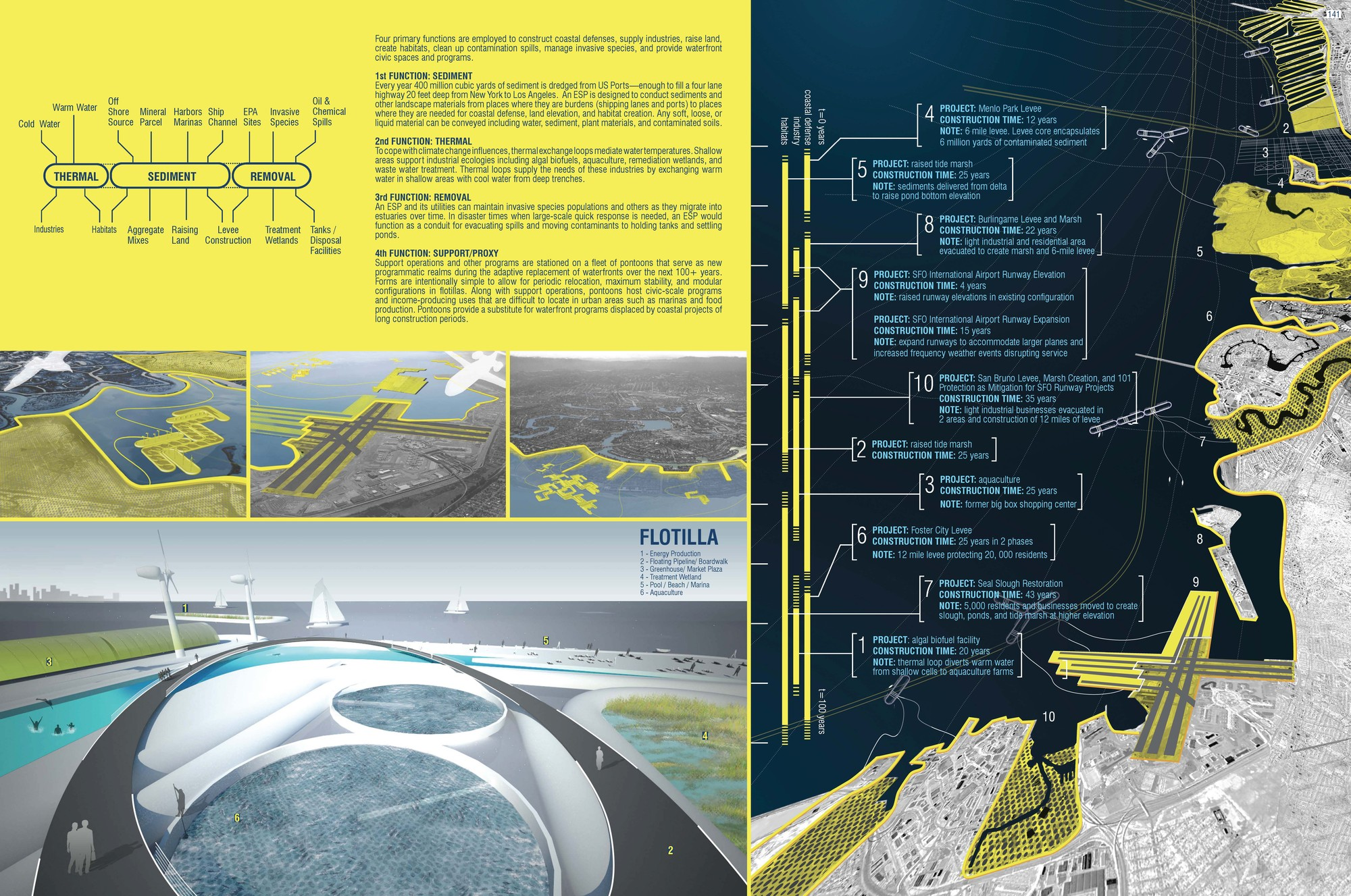 ESP//Estuary Services Pipeline. Image Courtesy of ONE Prize