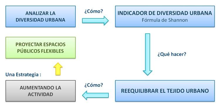 Fig. 2. Esquema Espacios Públicos Flexibles