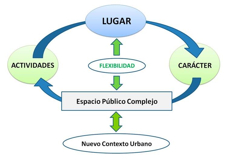 Fig. 1. Esquema Espacio Público Complejo