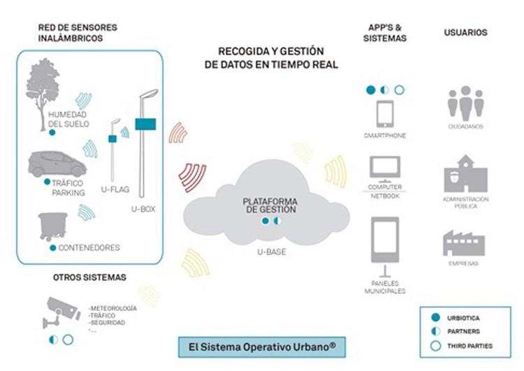 Fig. 24. Sistema Operativo Urbano.