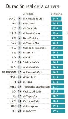 Duración Real de la Carrera. Image Courtesy of Grupo de Estudios Avanzados en Educación Superior - Universitas
