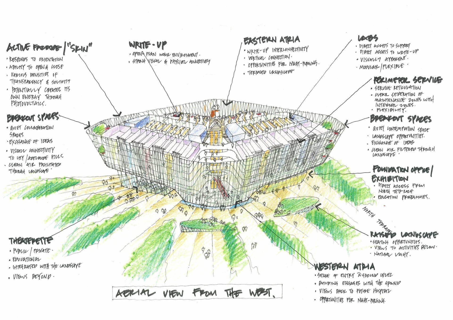 SAHMRI building function concept diagram