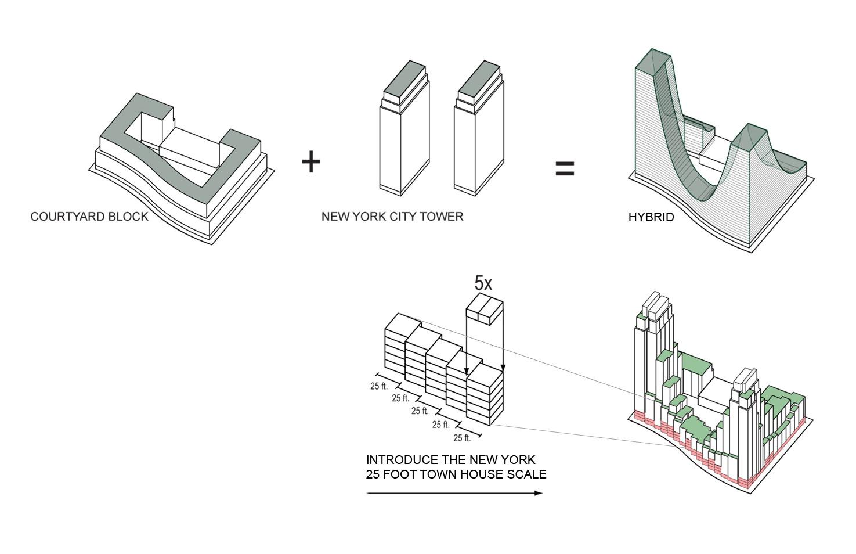 Urban Design Programs In New York