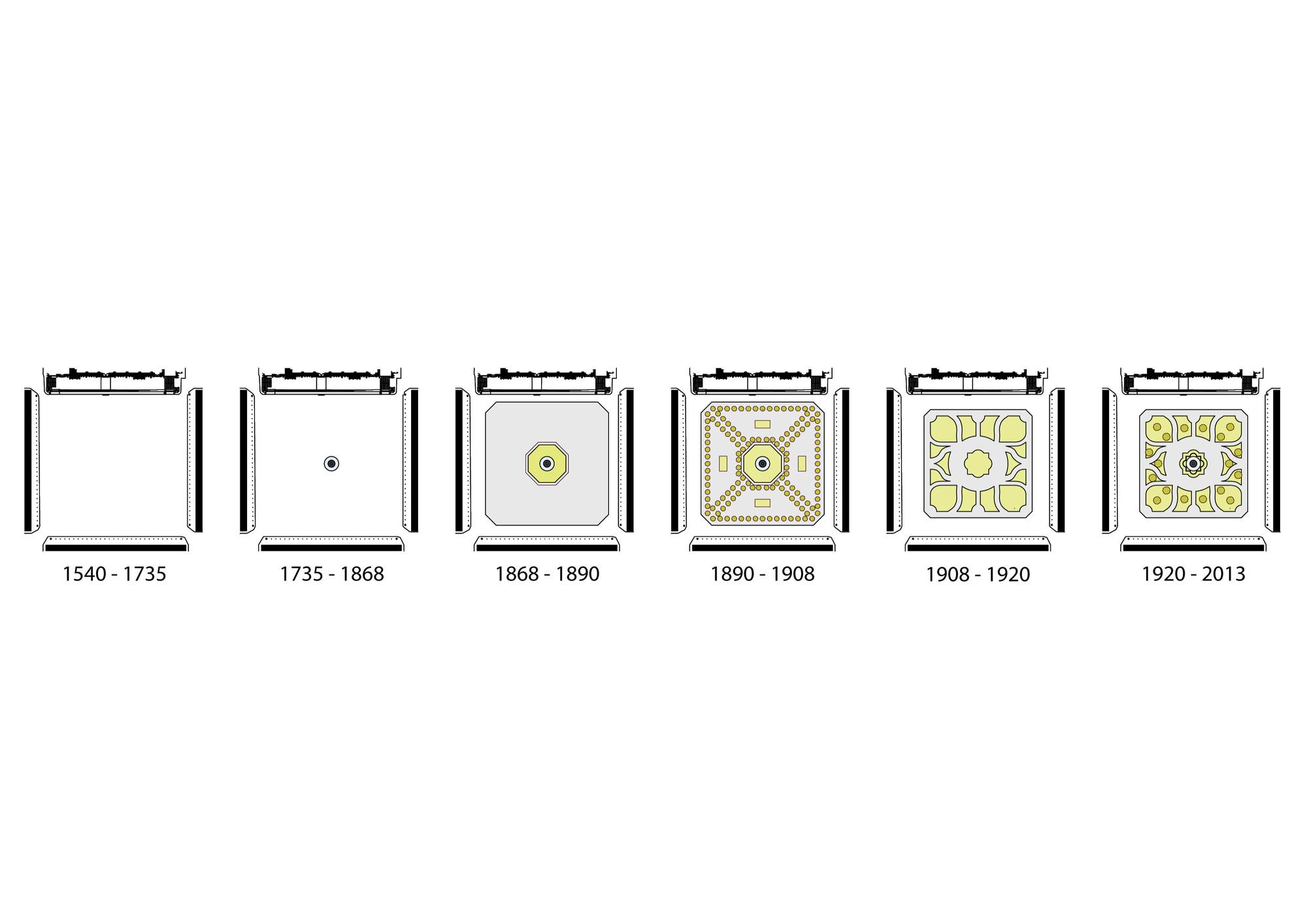 Evolución de la Plaza sin la propuesta