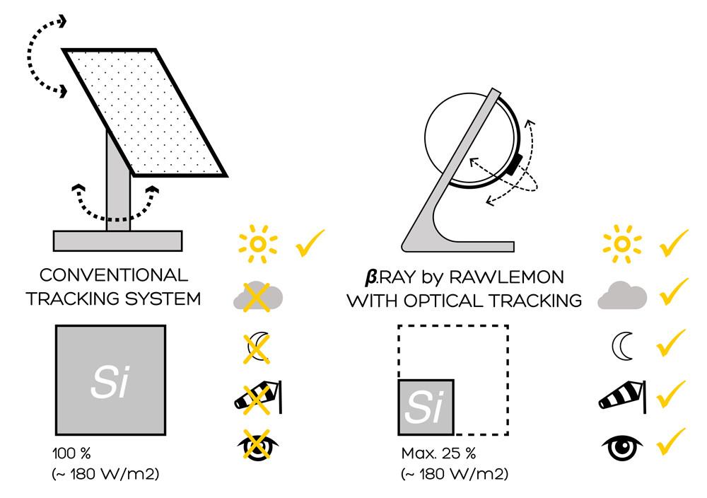 Comparación con un Panel Solar Tradicional