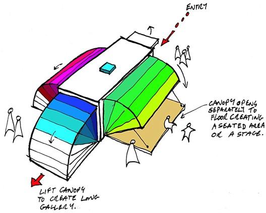 Canopies Diagram