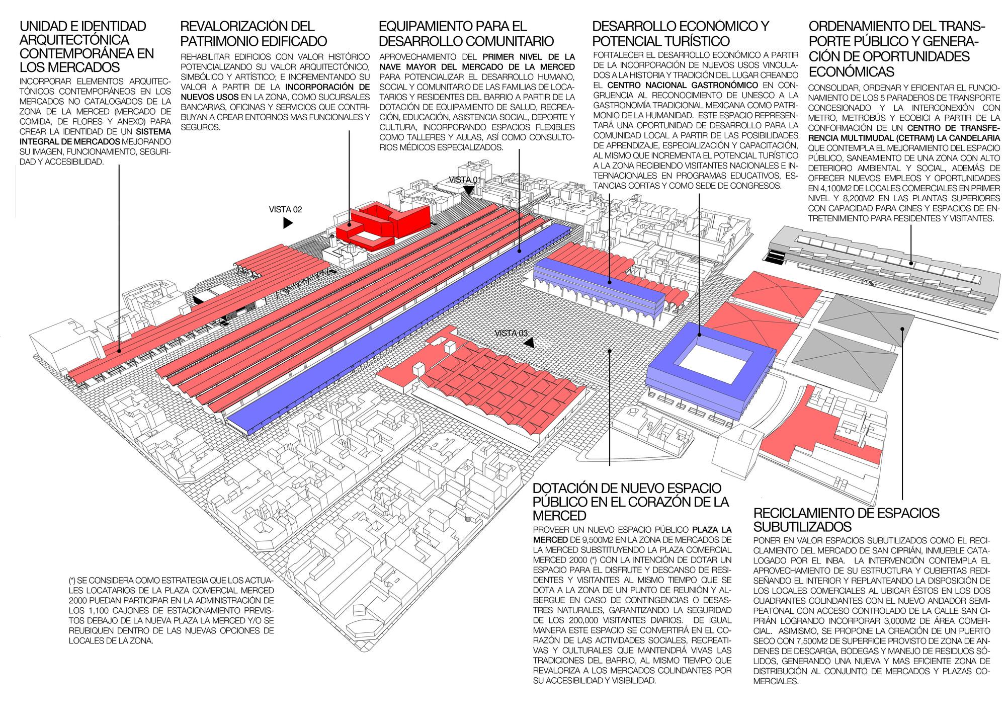 Estrategias generales para la zona de mercados. Image Courtesy of José Muñoz Villers y Carlos Marín