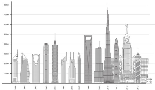 Courtesy of Council of Tall Buildings and Urban Habitats