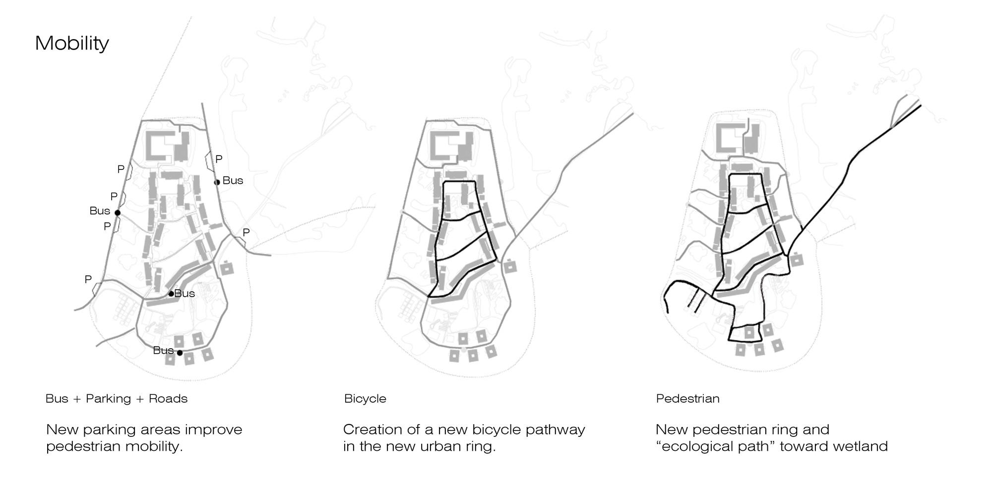 Diagrama de movilidad