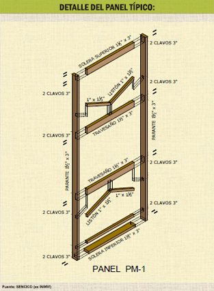 Esquema estructura panel típico