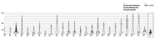 Comparación con otras antenas. Image Courtesy of Equipo Segundo Lugar