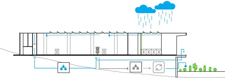 Diagrama de Agua