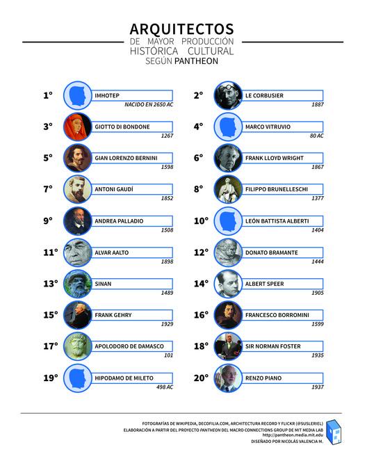 Ranking de los 20 arquitectos con mayor producción histórica según Pantheon