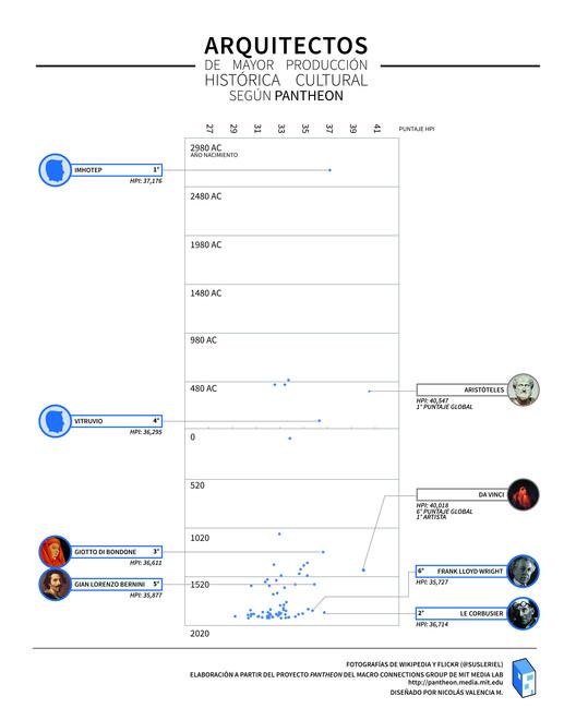 Gráfico Año de nacimiento/Puntaje HPI
