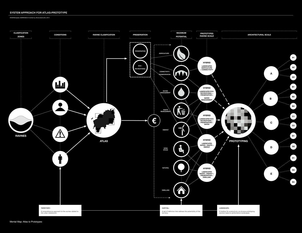 Sistema de Aproximación al descubrimiento, evidencia y prototipo. Image Courtesy of oficiocolectivo