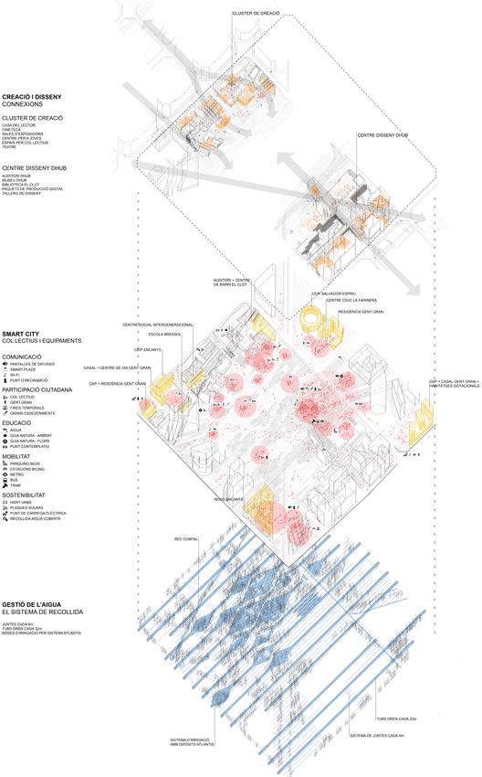 Diagrama: Creación, 'smart city' y gestión del agua. Image Courtesy of UTE Fuses Viader + Perea + Mansilla + Desvign