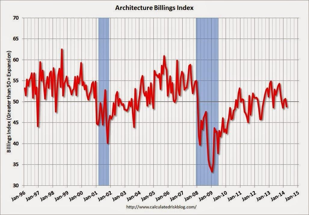 U.S. ABI Declines Sharply in March, March ABI. Image via CalculatedRiskBlog.com