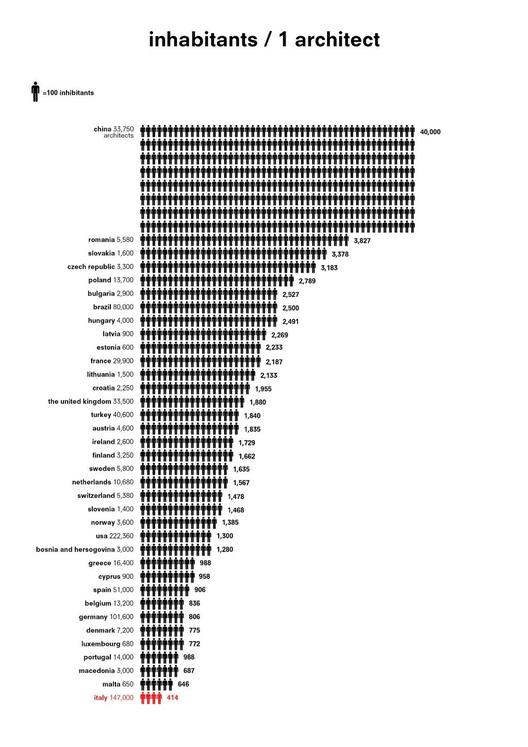 ¿Italia no tendrá muchos arquitectos? (La relación de arquitectos/habitantes alrededor del mundo), Cortesía de @Monditalia, https://twitter.com/monditalia