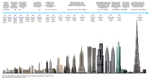 The Barclays Skyscraper Index. Image Courtesy of Business Insider