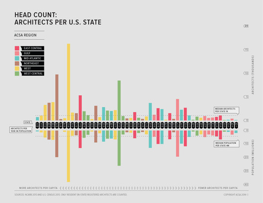 Though States like California and New York have the most architects in total, it's actually Washington DC and Hawaii that have the most architects relative to their population. In general, States on the West coast and in the North East have more architects than other regions. Image Courtesy of ACSA