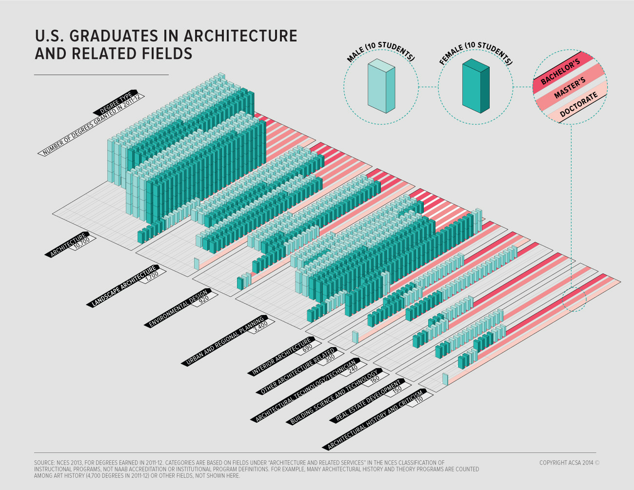 At almost every degree level in almost every architecture-related field, more men are getting degrees women. The only field where the tables were turned? Interior Architecture. Image Courtesy of ACSA