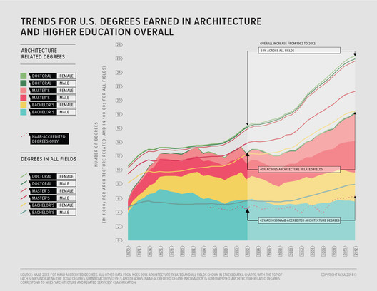 The total number of degrees awarded in all subjects has increased by 64% since 1992. But architecture-related degrees are becoming less popular, with an increase of just 40%. Image Courtesy of ACSA