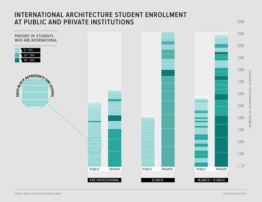 There tends to be more international students at higher levels of education than lower levels, and more at private institutions than public ones. Image Courtesy of ACSA