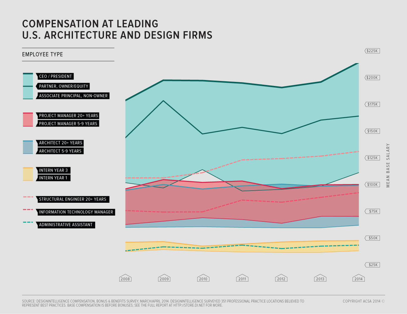 The last couple of years have seen a noticeable upturn in the average salaries of leaders of architecture firms. However, their subordinates have had no such luck. Image Courtesy of ACSA