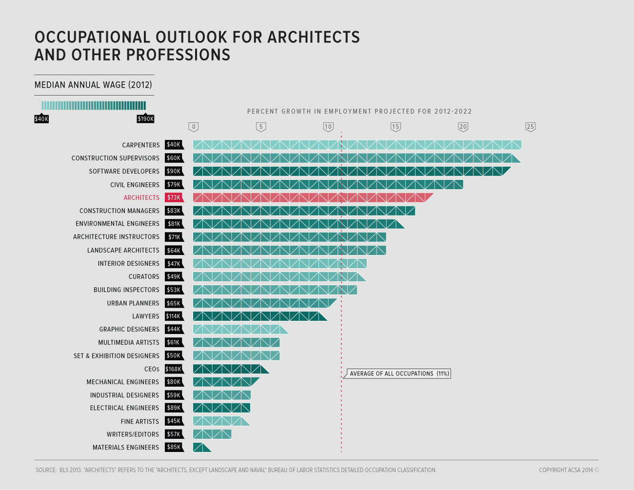 There's a rosy outlook for the Architecture profession as a whole: over the next 10 years, there is a predicted 17.5% increase in employment prospects. Image Courtesy of ACSA